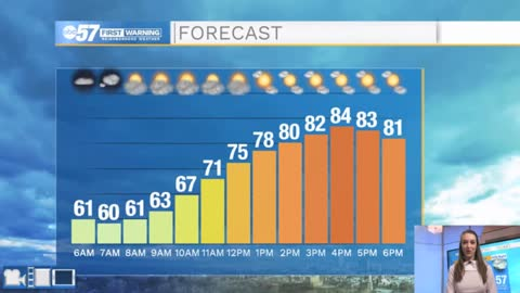 Beautiful, summer-like Saturday; cooling trend starts Sunday